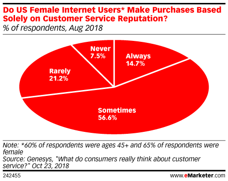 customer-service-reputation-datas